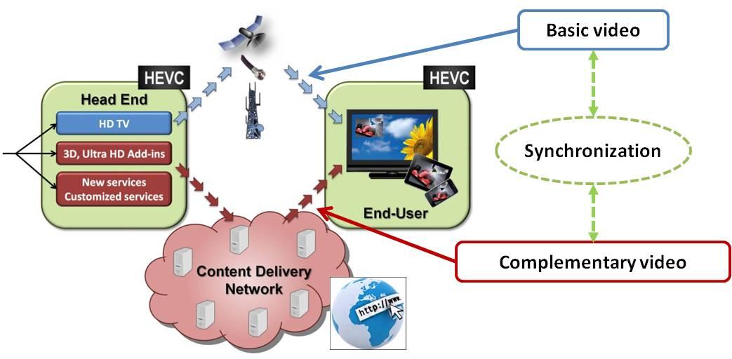 H2B2VS general block diagram
